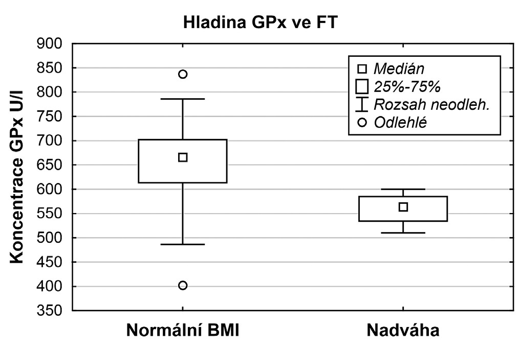Srovnání hladin GPx u skupiny žen s normálním BMI a nadváhou po vyřazení pacientek s andrologickou příčinou neplodnosti