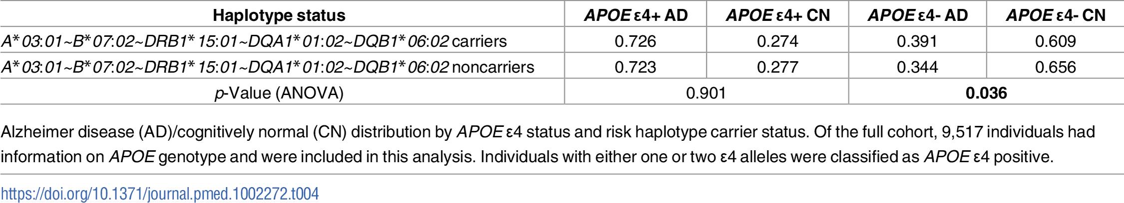 AD/CN distribution by <i>APOE</i> ɛ4 and <i>A*03</i>:<i>01~B*07</i>:<i>02~DRB1*15</i>:<i>01~DQA1*01</i>:<i>02~DQB1*06</i>:<i>02</i> haplotype carrier status.