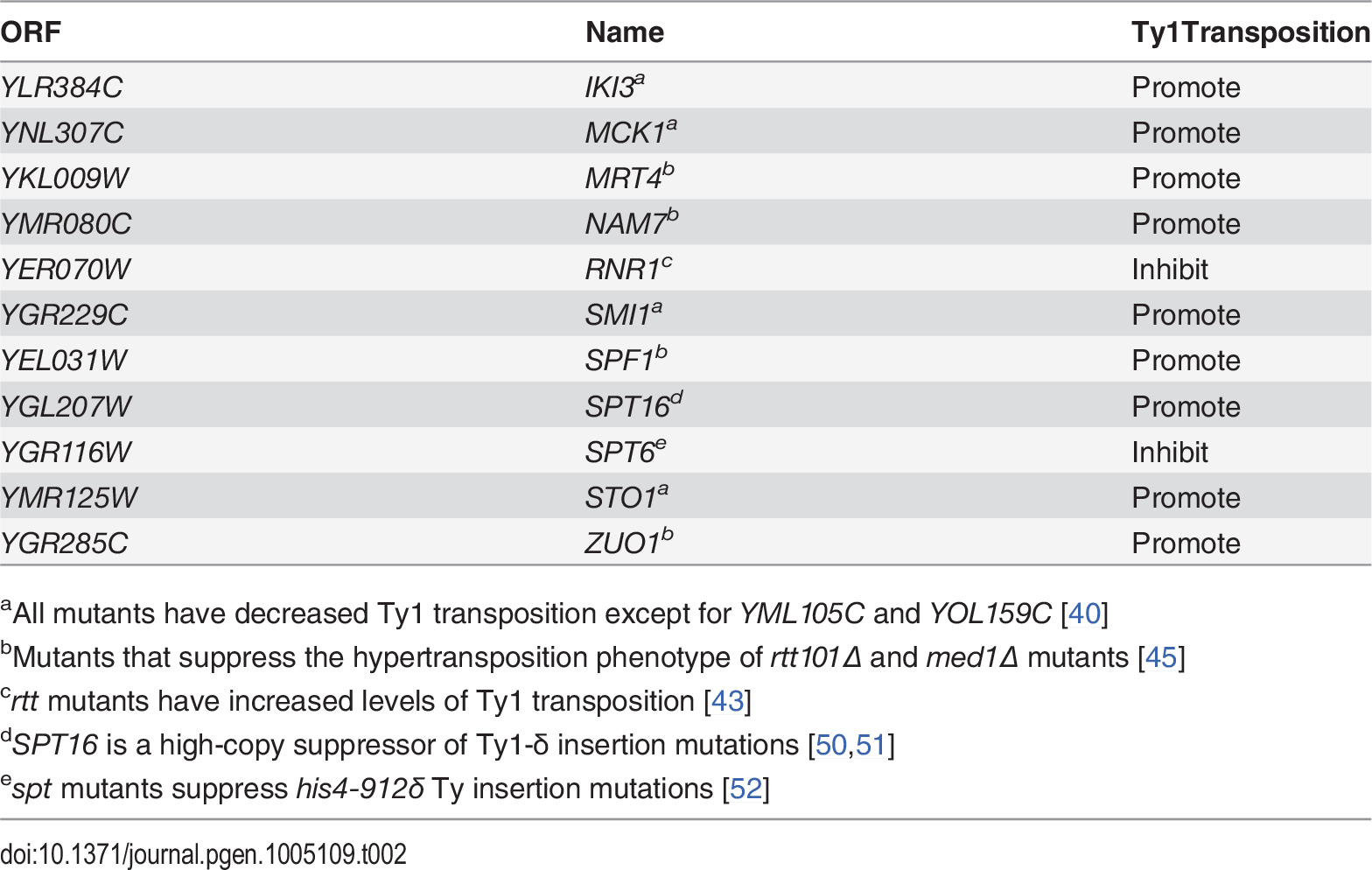 Genes identified in Esp1-13Myc mass spectrometry screen implicated in Ty1 transposition.