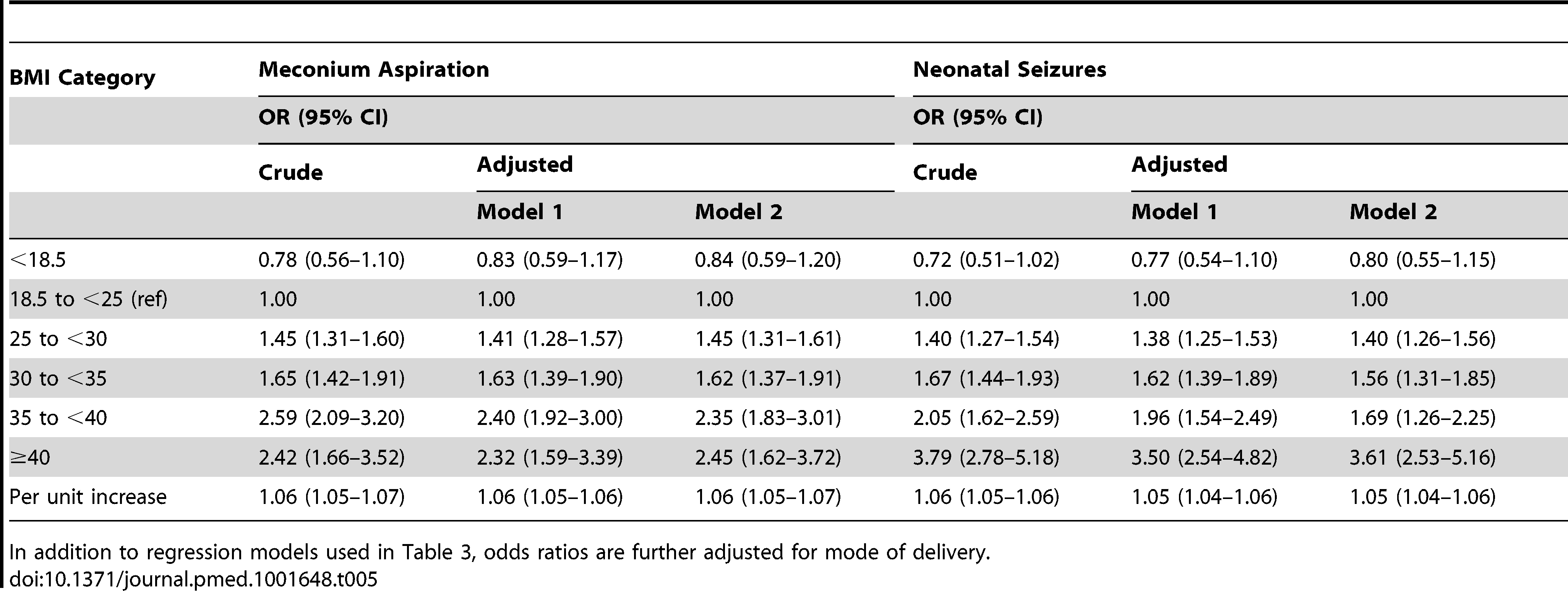 Maternal body-mass index and odds ratios for meconium aspiration and neonatal seizures; live singleton term births in Sweden 1992–2010.