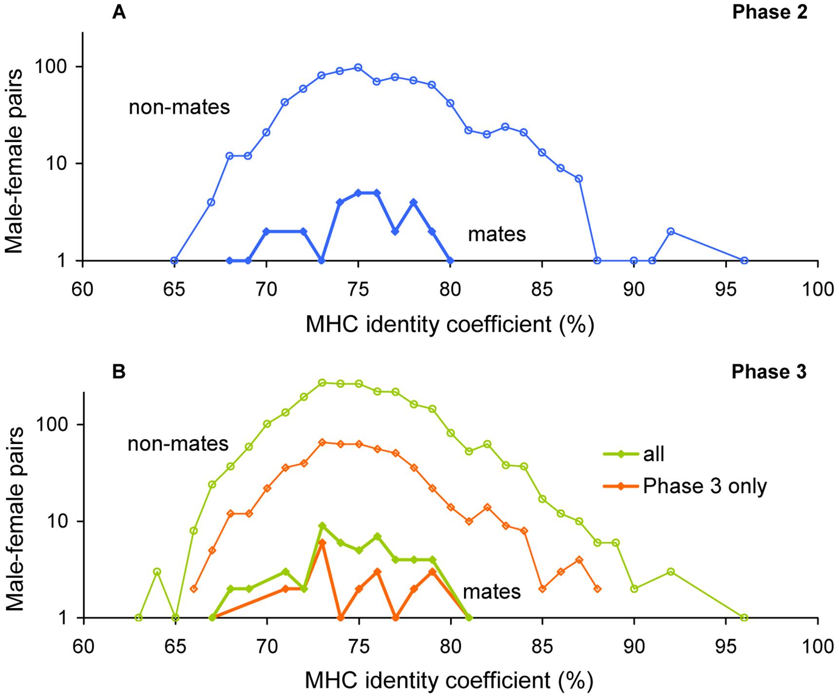 MHC identity in HapMap Europeans.