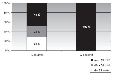 Věkové rozložení kontrolního souboru hlasových neprofesionálů 1. skupina – bez poškození hlasivek, 2. skupina – funkční poškození