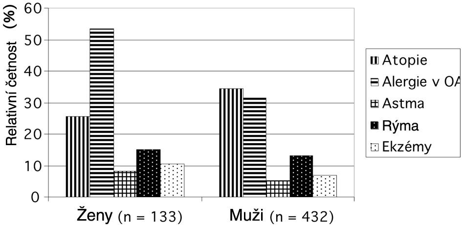 Rozdíly ve výskytu atopie a alergických onemocnění u mužů a žen