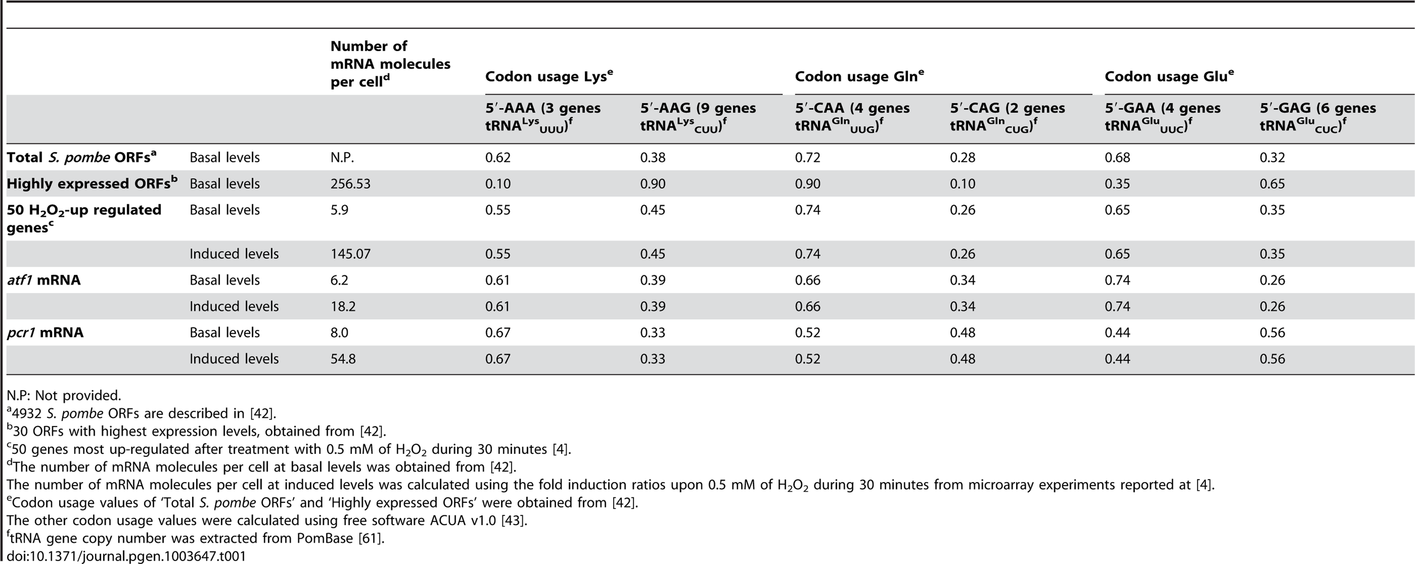 Codon usage and <i>tRNA</i> gene copy number for Lys, Gln and Glu.