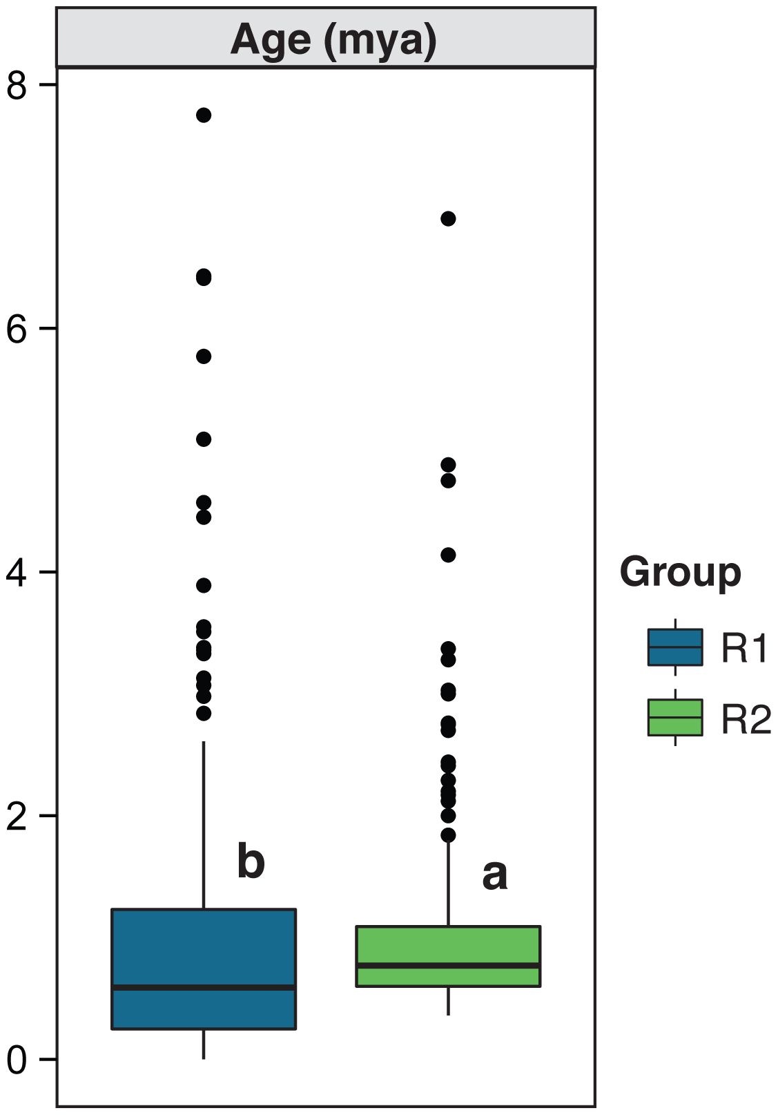 Age of the TE subfamilies included in groups R1 and R2 <em class=&quot;ref&quot;>[22]</em>.