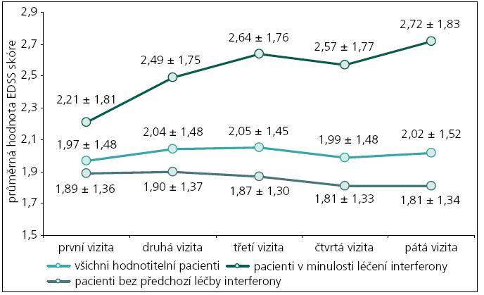 Grafické znázornění vývoje EDSS u plně hodnotitelných pacientů (n = 621) v minulosti interferony léčených (n = 145) a neléčených (n = 476).