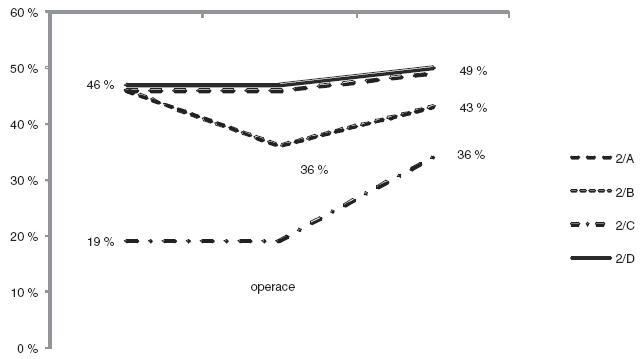 Vývoj separované funkce ledviny u pokročilé hydronefrózy. (2/A – skupina operovaná pro nárůst dilatace, 2/B – skupina operovaná pro pokles separované funkce, 2/C – skupina primárně hypofunkčních ledvin, 2/D – skupina konzervativní léčby)