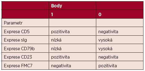 Skórovací systém pro CLL podle Estelly Matutes [28]