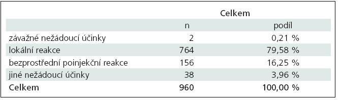 Nežádoucí účinky v léčbě RR-RS přípravkem Copaxone<sup>®</sup>.