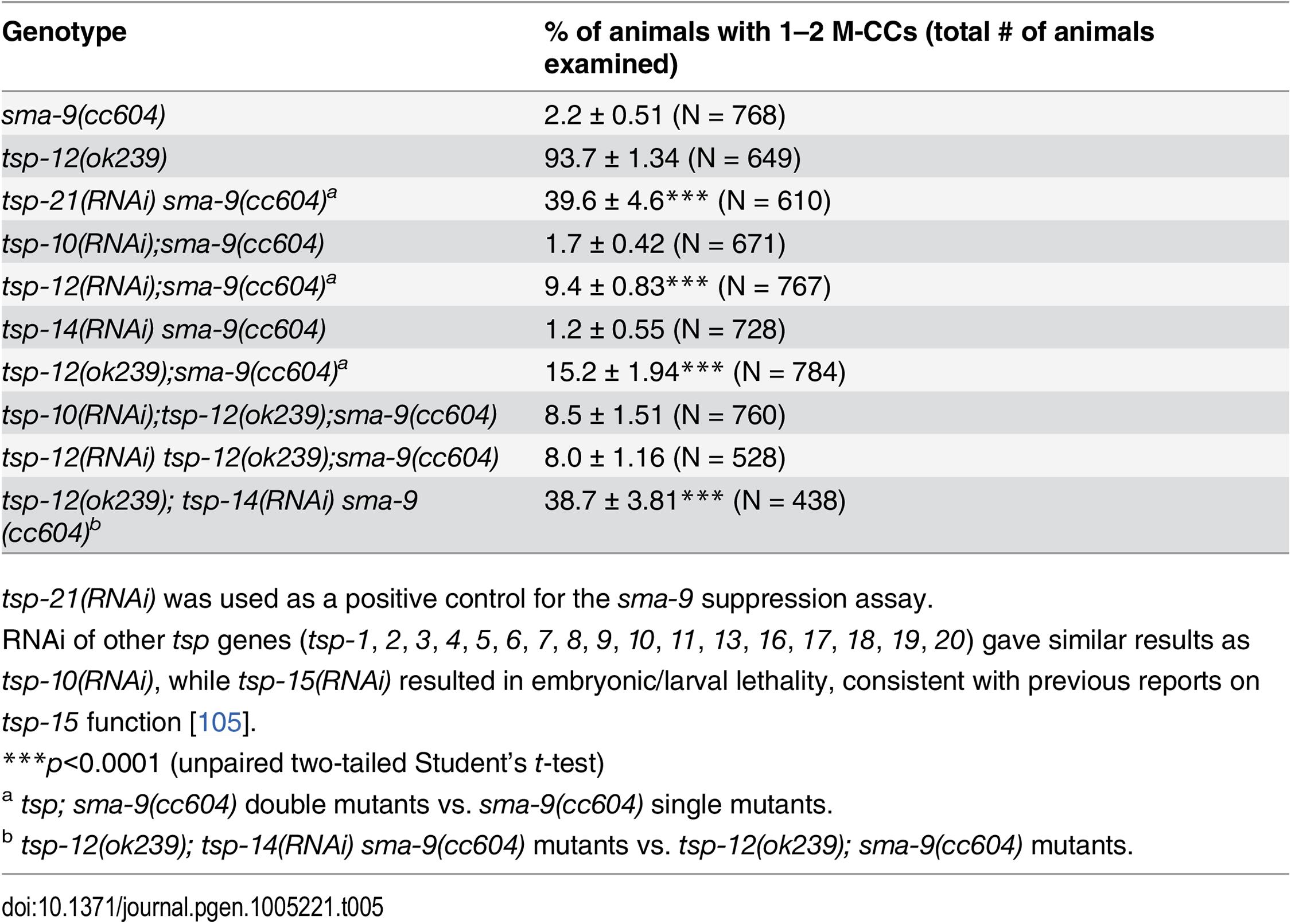 TSP-12 and TSP-14 function redundantly to promote Sma/Mab signaling.