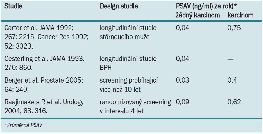 V současných studiích (během PSA-éry) bylo prokázáno, že PSAV je vyšší u mužů s karcinomem prostaty, než u mužů bez onemocnění.