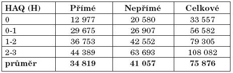 Rozložení nákladů ve vztahu k HAQ (adaptace dle Májer) (náklady v Kč).