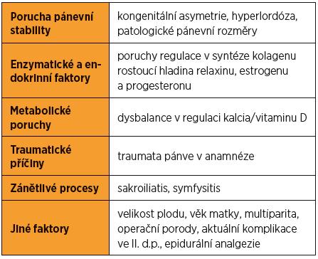 Přehled etiologie