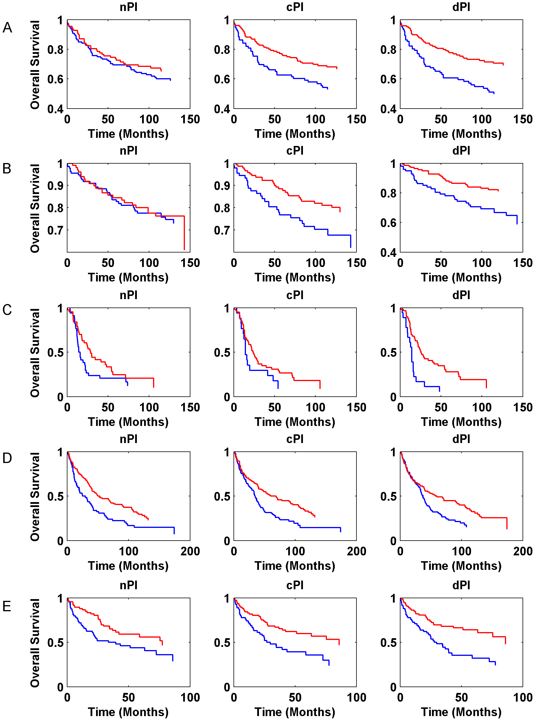 Kaplan-Meier curves for nPI, cPI and dPI signatures in various cancer datasets.