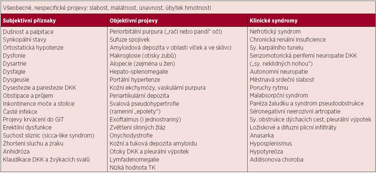 Tab. 3.1 Klinické projevy systémové AL amyloidózy <em>(Bird, 2004; Gertz, 2009; Ryšavá, 2013)</em>