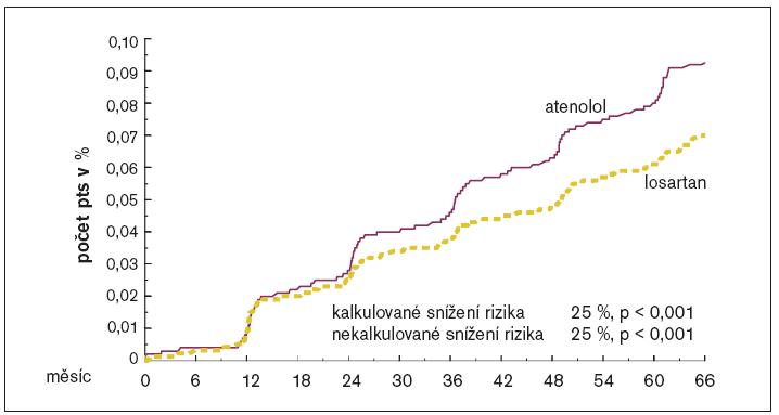 Výskyt nového diabetes mellitus ve studii LIFE.