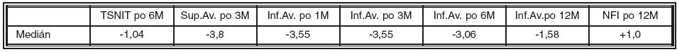 Mediány rozdielov RNFL u strednej myopie