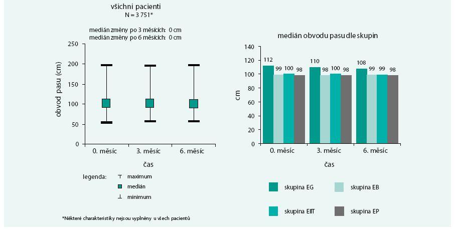 Vývoj obvodu pasu v čase u všech pacientů a u jednotlivých skupin: změna obvodu pasu odpovídá změně hmotnosti