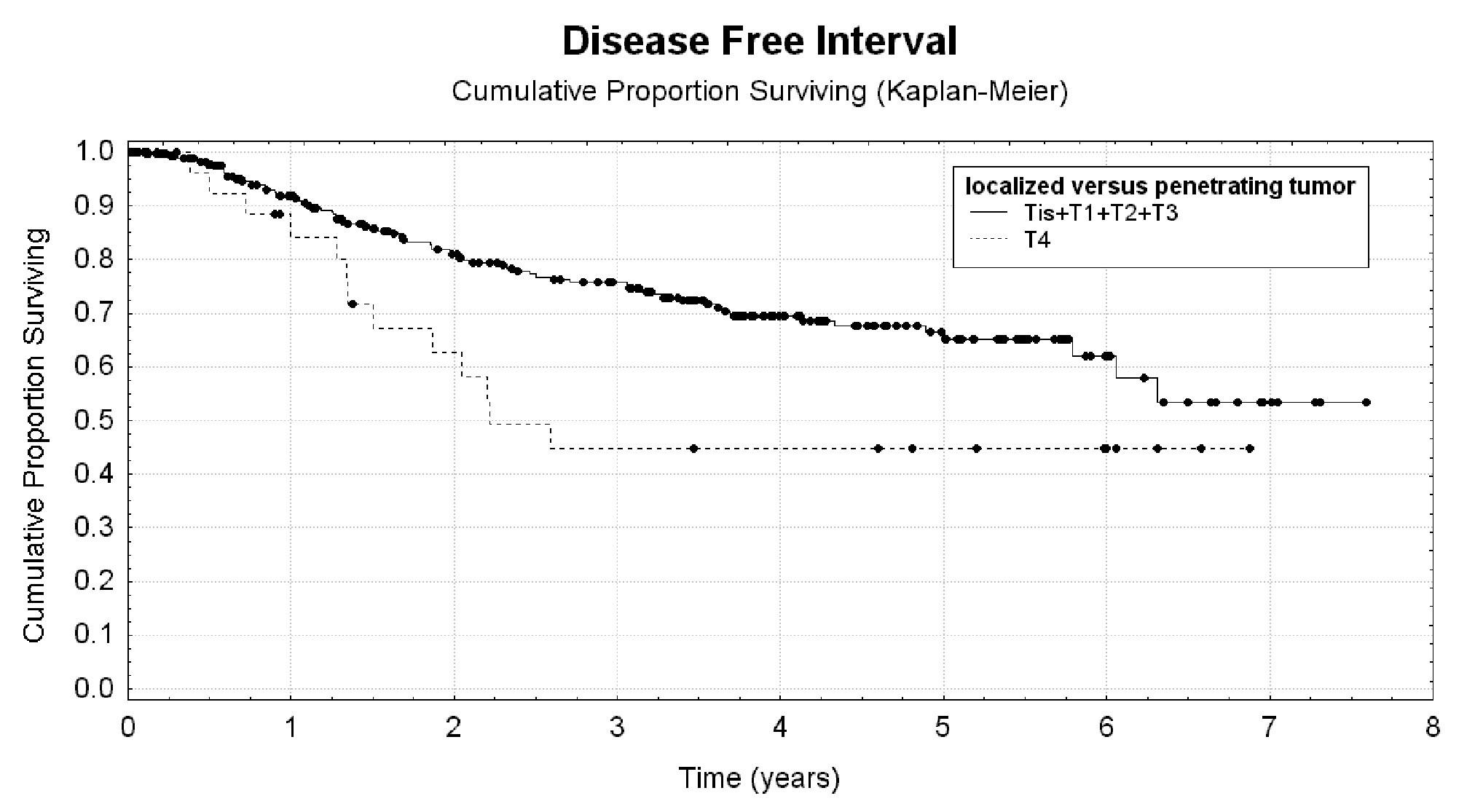 Lokální pokročilost nádoru jako rizikový faktor krátkého bezpříznakového přežití nemocných. Graph 3: Local malignancy stage as a risk factor for short disease free interval