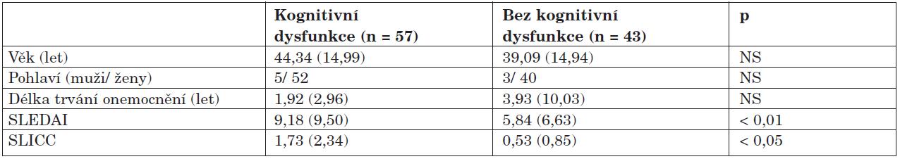 Porovnání demografických dat mezi jednotlivými skupinami.