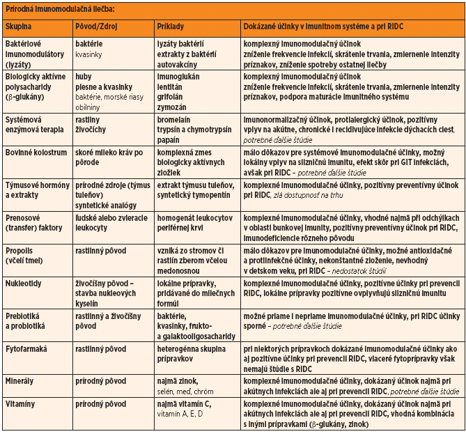 Základné charakteristiky najdôležitejších skupín prírodných imunomodulancií.