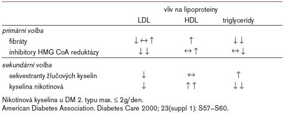 Tab. 1. Farmakoterapie dyslipidemie METs a DM 2. typu.
