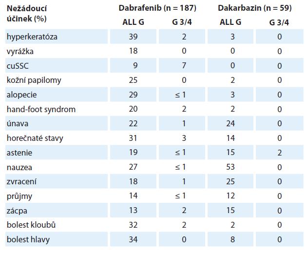 Nežádoucí účinky dabrafenibu hlášených u ≥ 10 % (všechny stupně) nebo ≥ 2 % (stupně 3/4) pacientů [32].