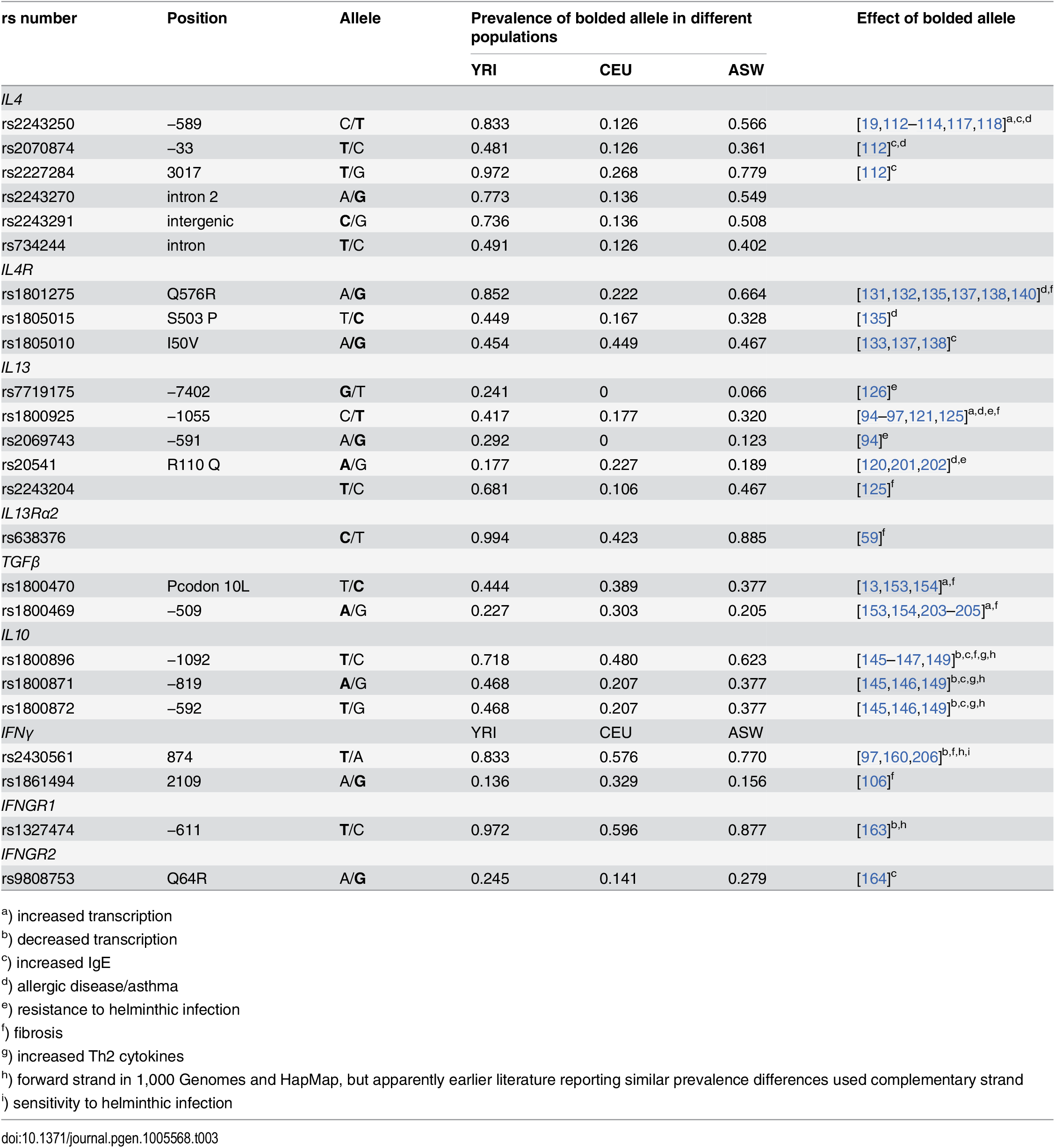 Population-specific allele frequencies (1,000 Genomes, 16 October 2014 release).