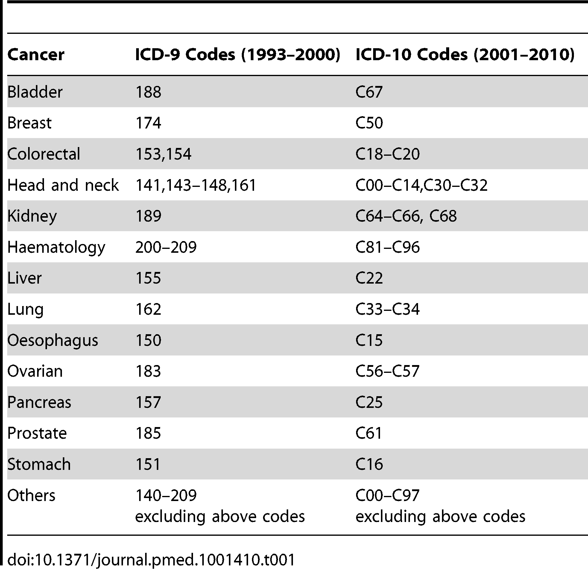 ICD-9 and ICD-10 codes used for the classification of underlying cause of death as cancers.