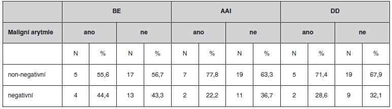 Výskyt maligní arytmie podle výsledků MTWA získaných jednotlivými metodami