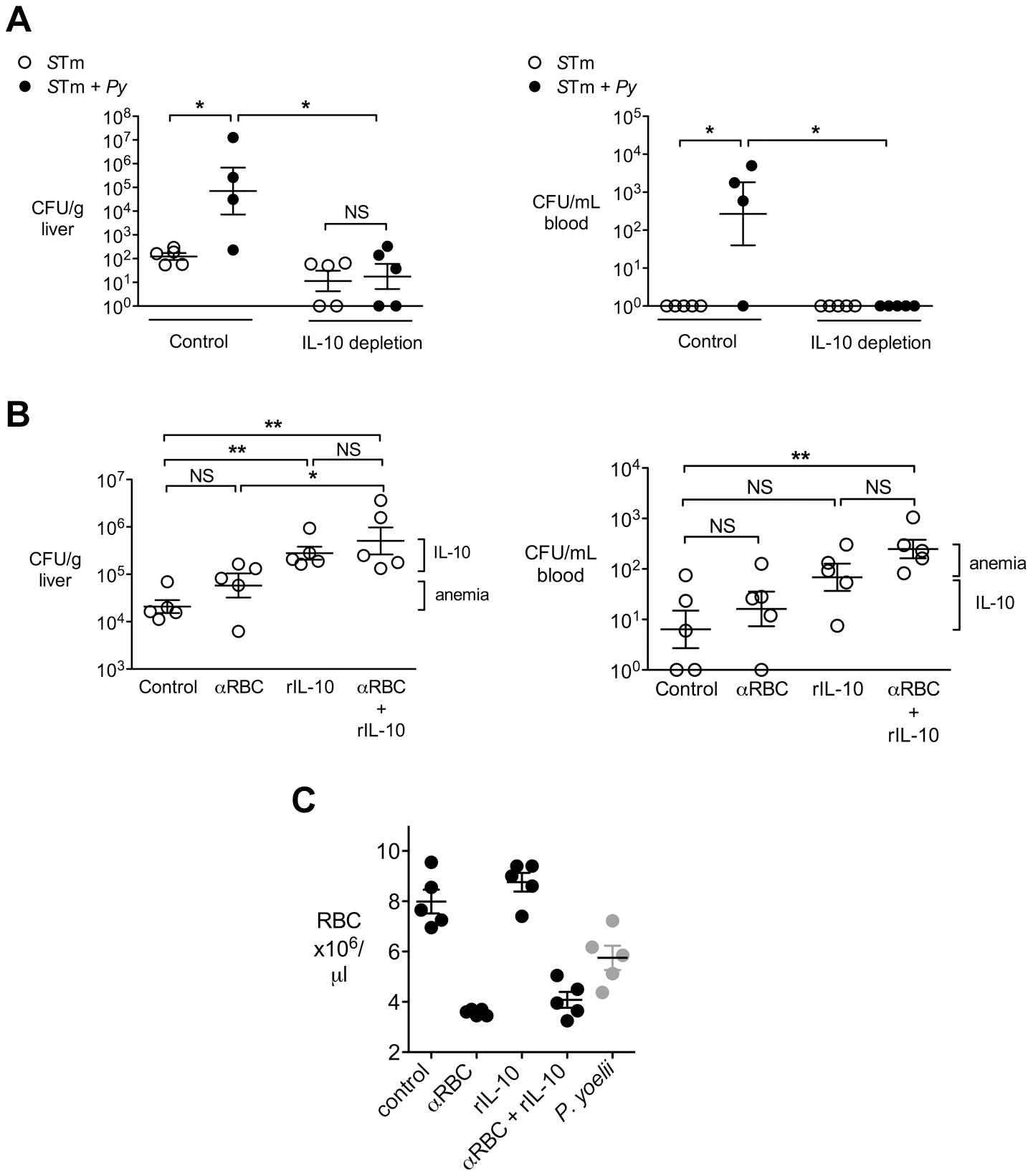 IL-10 contributes to increased systemic loads of <i>S.</i> Typhimurium in malaria parasite-infected CBA mice.