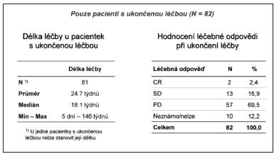 Délka léãby a hodnocení odpovědi při jejím ukončení Legenda: 1) U jedné pacientky s ukončenou léčbou nelze stanovit její délku