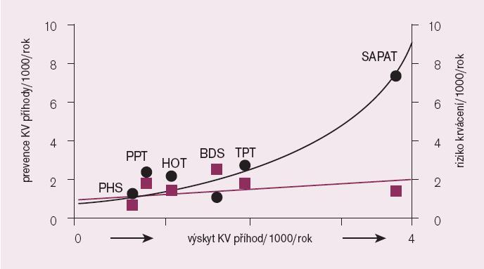 Zisk versus riziko – poměr dosaženého poklesu kardiovaskulárních příhod (●) proti výskytu krvácivých komplikací (■).