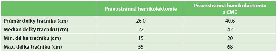 Tab. 3b: Délka resekátu hodnocená patologem na nefixovaném preparátu – tračník Tab. 3b: Length of the resected colon evaluated by the pathologist
