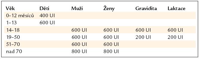 Doporučované udržovací denní dávky vitaminu D pro populaci s minimální expozicí slunečnímu záření dle NIH 2011.
