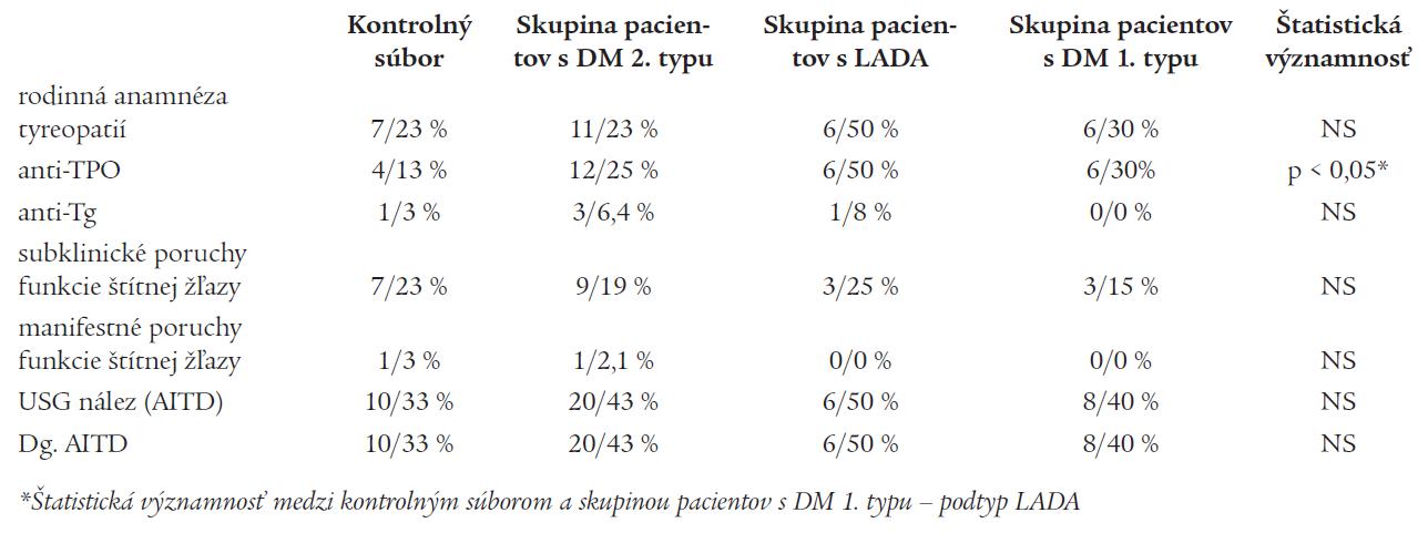 Absolútne a percentuálne zastúpenie subklinických porúch funkcie štítnej žľazy, manifestných porúch funkcie štítnej žľazy, výskytu protilátok anti-TPO, anti-Tg, USG zmien typických pre chronickú autoimunitnú tyreoiditídu a nálezu chronickej autoimunitnej tyreoiditídy v jednotlivých skupinách pacientov.