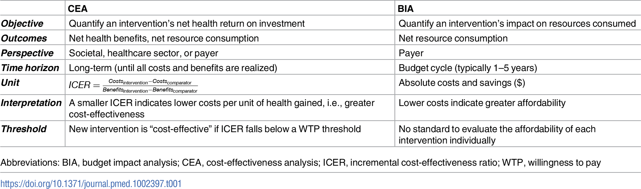 Comparison of CEA and BIA.