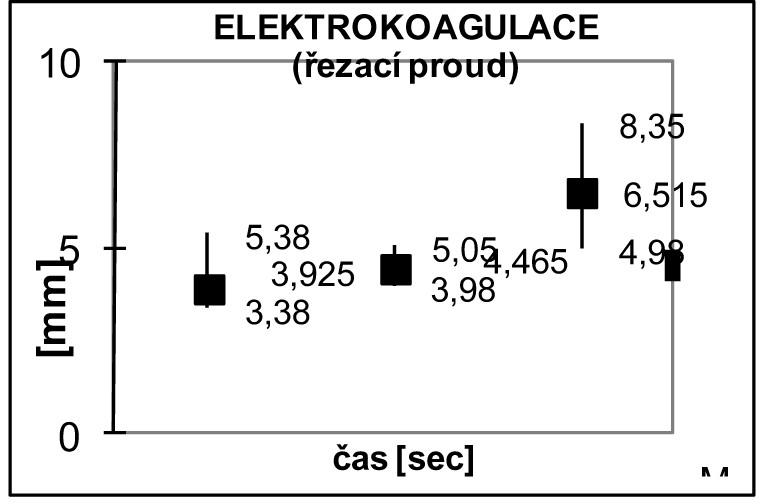 Hodnocení změn ve tkáni po působení řezacího proudu elektrokoagulace Graph 7: Assessment of the tissue changes after electrocautery- cutting mode