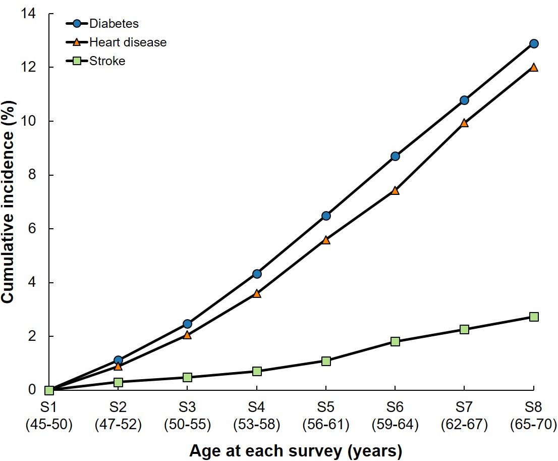 Cumulative incidence of diabetes, heart disease, and stroke in middle-aged Australian women (1996–2016).