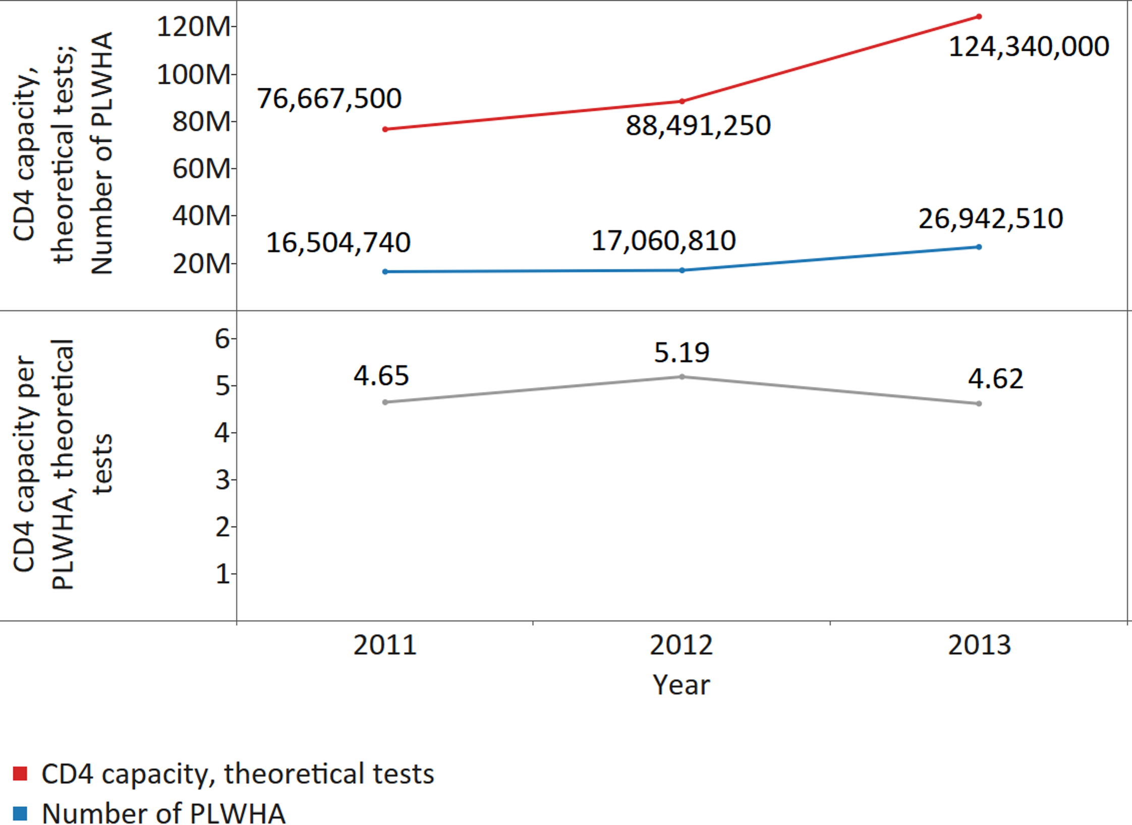 CD4 capacity per people living with HIV/AIDS (PLWHA), for all reporting countries.