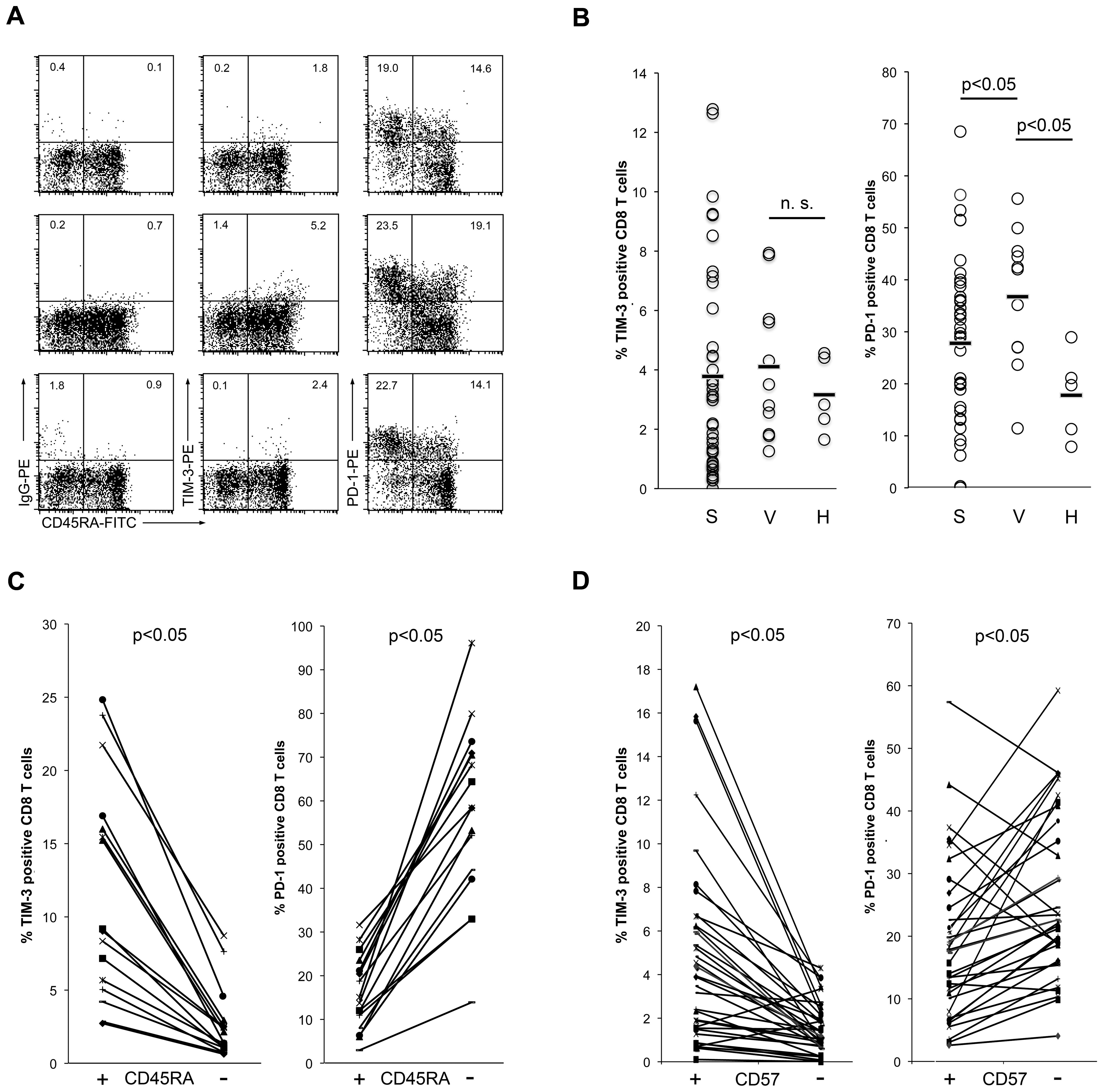 TIM-3 expression on CD8 T cells of HIV-1-infected individuals.