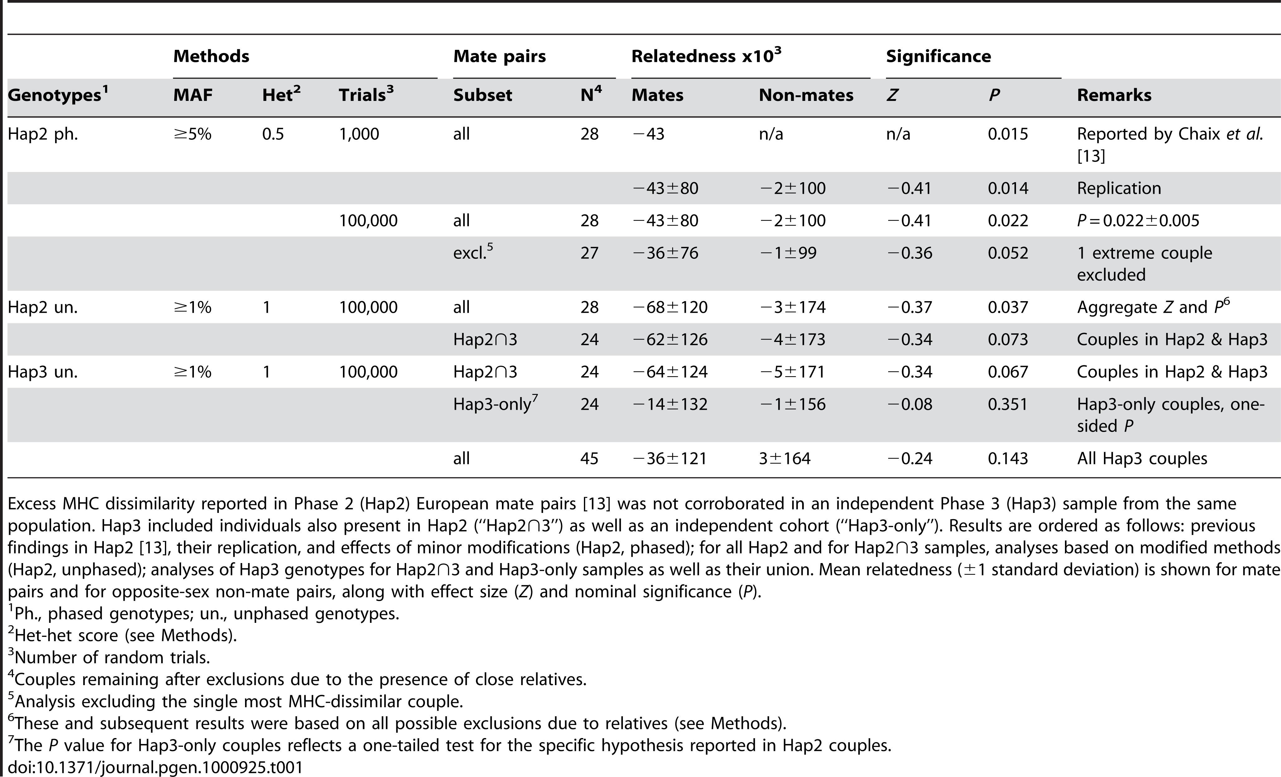 Summary of MHC relatedness analyses in HapMap Europeans.