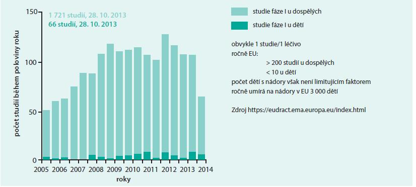 Poměr počtu klinických studií fáze I u dětí a dospělých realizovaných v letech 2005-2014 v EU