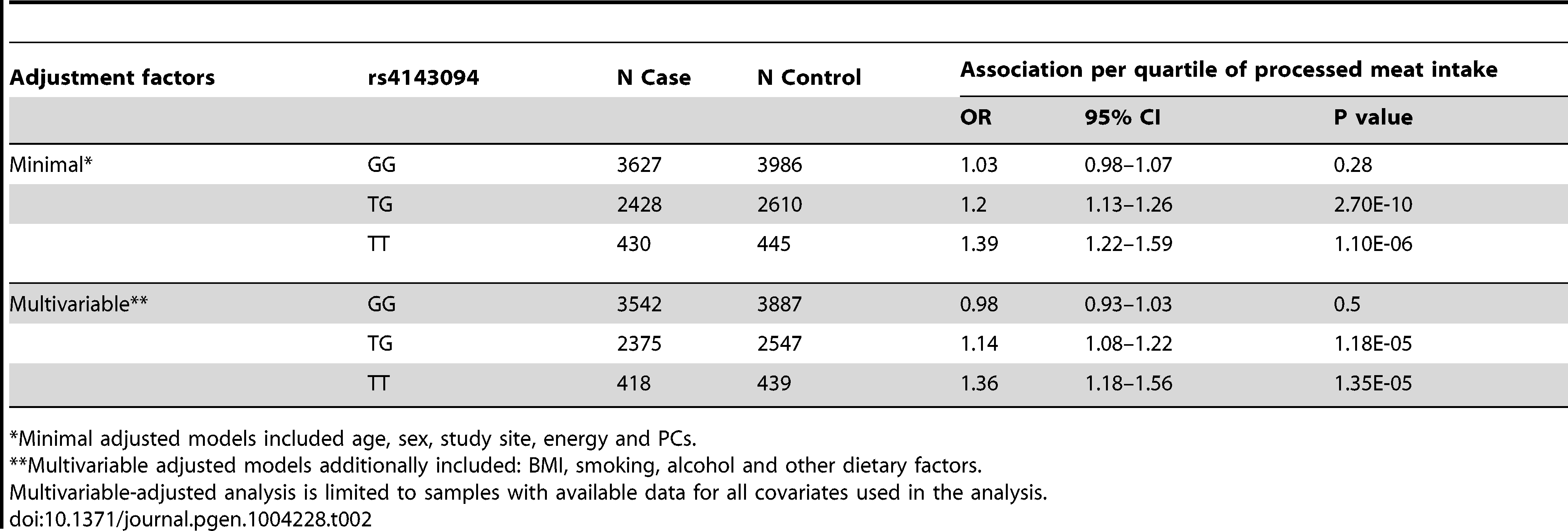 Association of processed meat and risk of colorectal cancer by genotype strata for rs4143094.