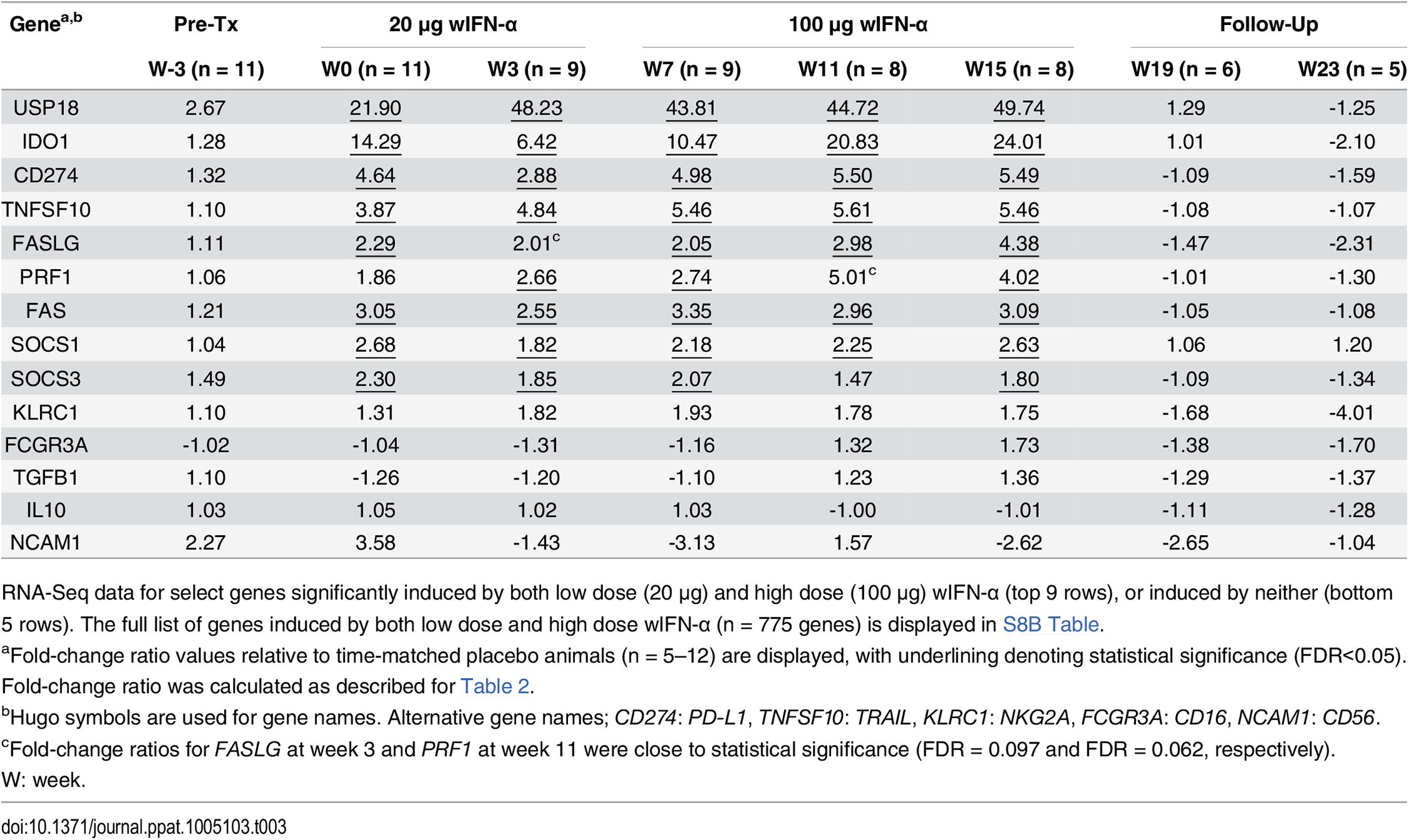 Intrahepatic expression of genes induced by both low and high dose wIFN-α or induced by neither.
