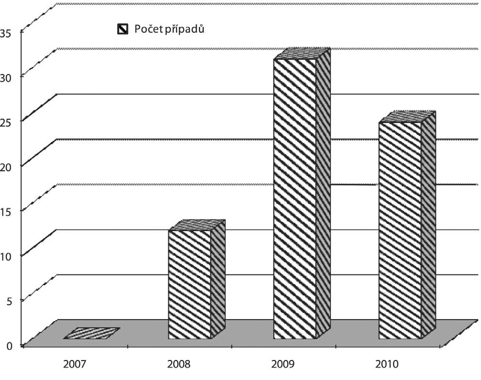 Výskyt onemocnění za období: 2007 až říjen 2010