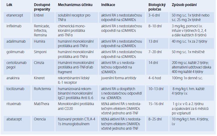 Přehled a terapeutické využití biologických preparátů v léčbě RA.