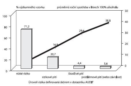 Úroveň rizika definovaná skórem v dotazníku AUDIT (nízké riziko, rizikové pití, škodlivé pití, problémové pití) a odpovídající průměrná roční spotřeba vyjádřená v litrech 100% alkoholu