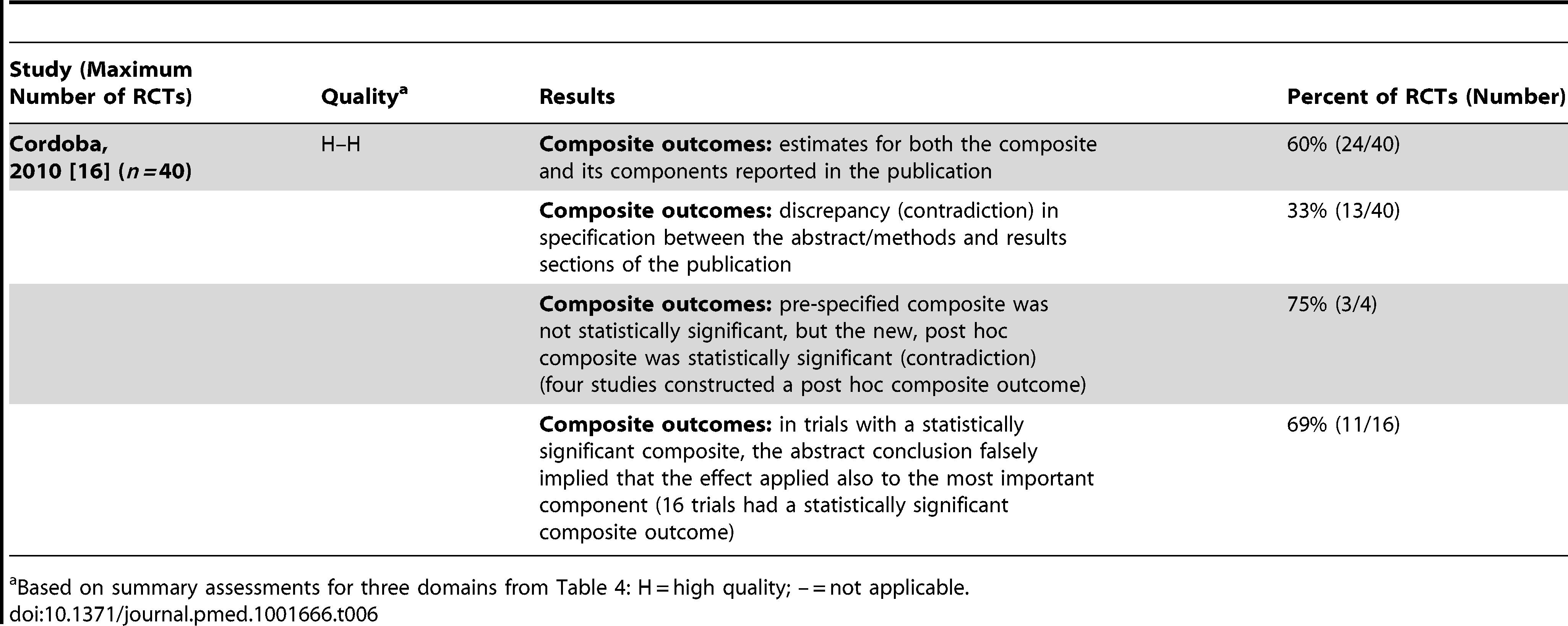 Composite outcomes.