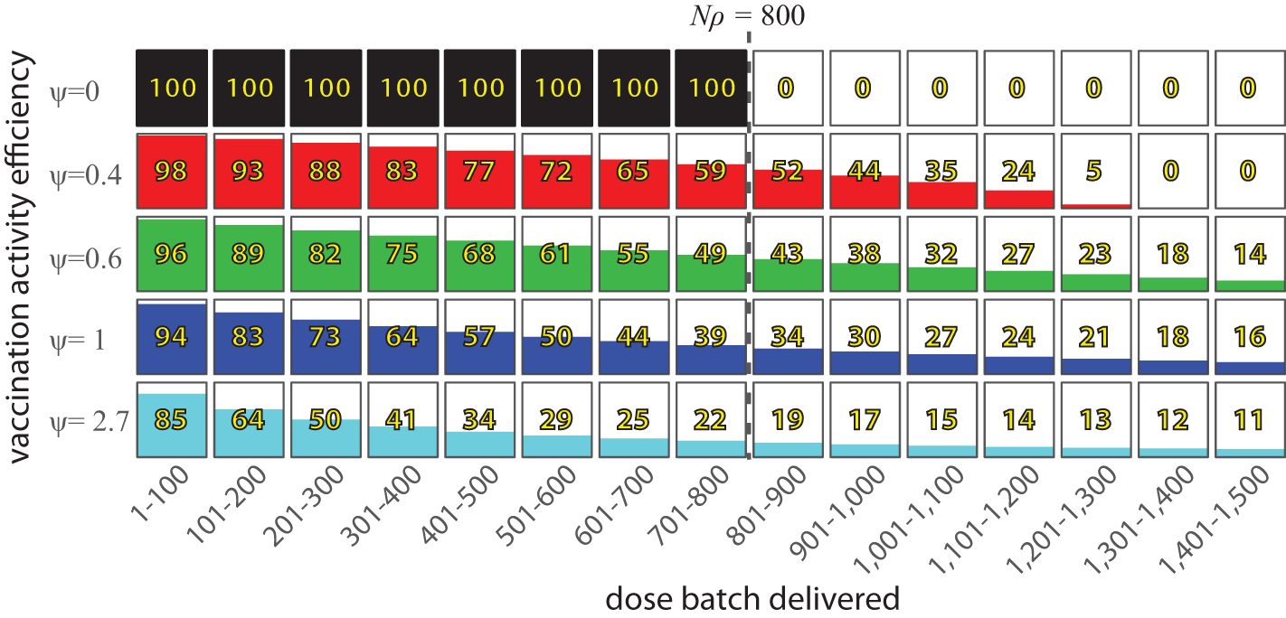 The expected number of additional people vaccinated in a vaccination activity per batch of 100 vaccine doses delivered, in a hypothetical population of 1,000 individuals where ρ=0.8.